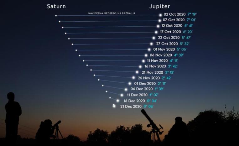Velika konjunkcija planetov Zemlja, Jupiter in Saturn.